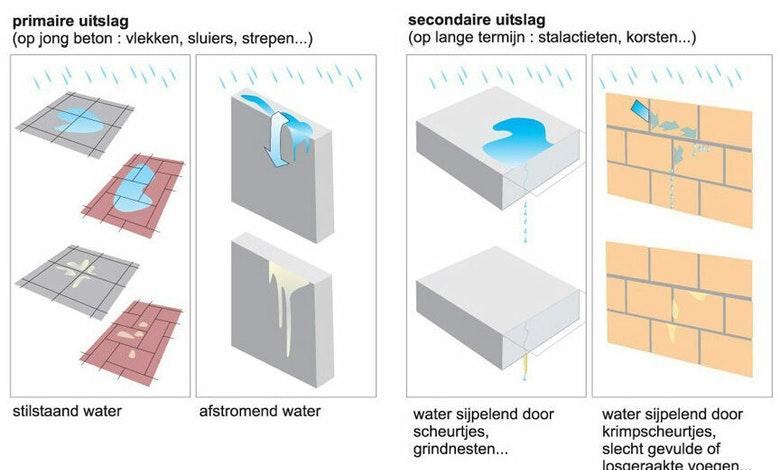 Kalkuitslag primair en secundair Bron ABC van cement en beton Febelcem